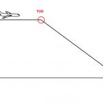 Calculer un Top Of Descent (TOD)